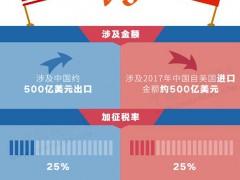反击!中国拟对美国14类106项商品加征关税