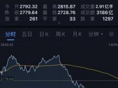 突发!市场疯传桥水爆仓!全球市场再陷连环炸,黄金坑还是美丽的